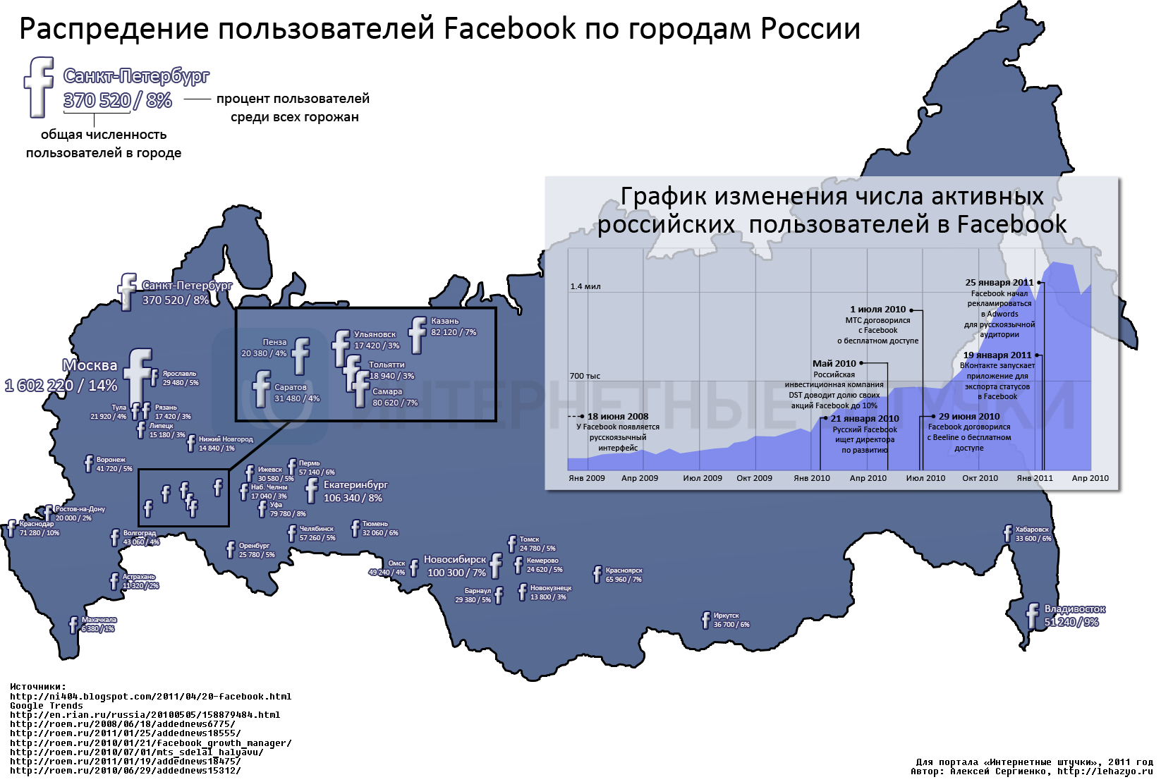 facebook in russia analysis As facebook celebrates its 10th anniversary, russia direct analyzes the challenges the company faces in russia.